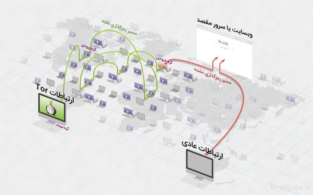 تور Tor - ارتباط با وب