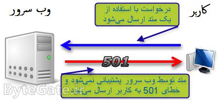 خطای 501 چیست