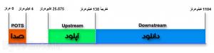 ای دی اس ال ADSL