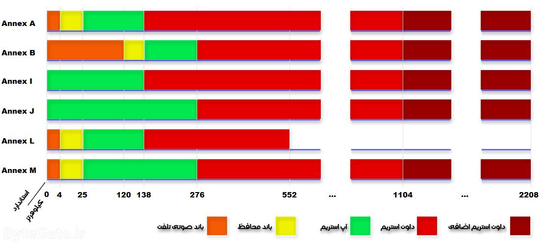 انواع استانداردهای ADSL
