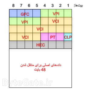 ATM UNI Cell