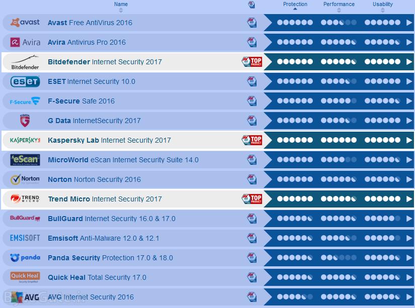 بهترین آنتی ویروس 2017