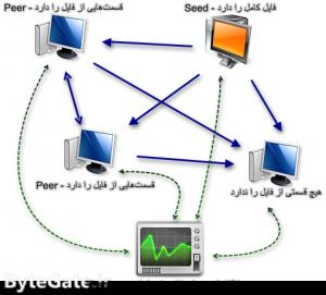 BitTorrent Swarm