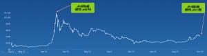 قیمت بیت کوین Bitcoin