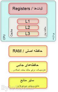 CPU Registers 1