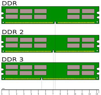 تفاوت DDR DDR2 DDR3