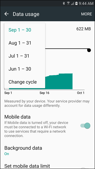 Data-Usage-cycle