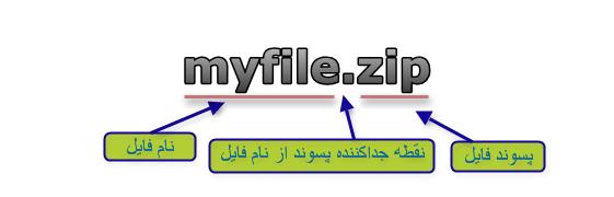 یک فایل با ساختار نام ساده