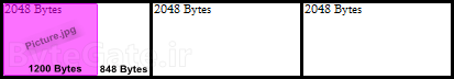 فایل سیستم چیست