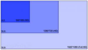HD vs SD vs Full HD