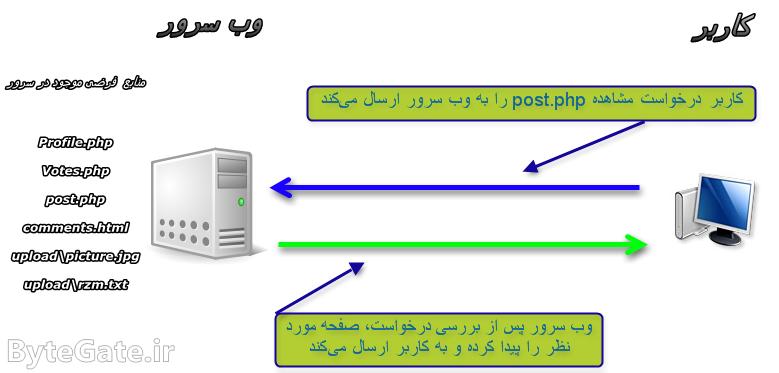 وب سرور صفحه درخواست شده را به کاربر ارسال میکند