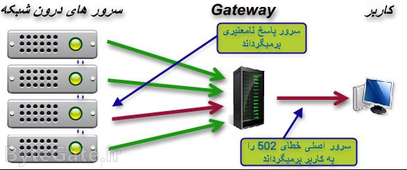 خطای 502 HTTP