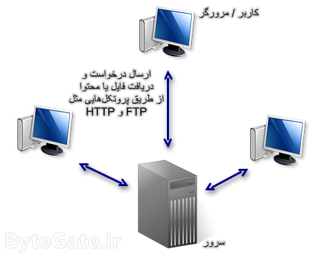 پروتکل HTTP و FTP