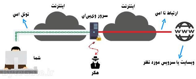 خطرات وی پی ان VPN