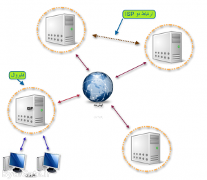 Internet Service Provider 1