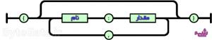 آبجکت یا شیء در JSON