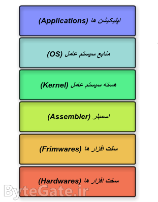 Kernel Access Diagram