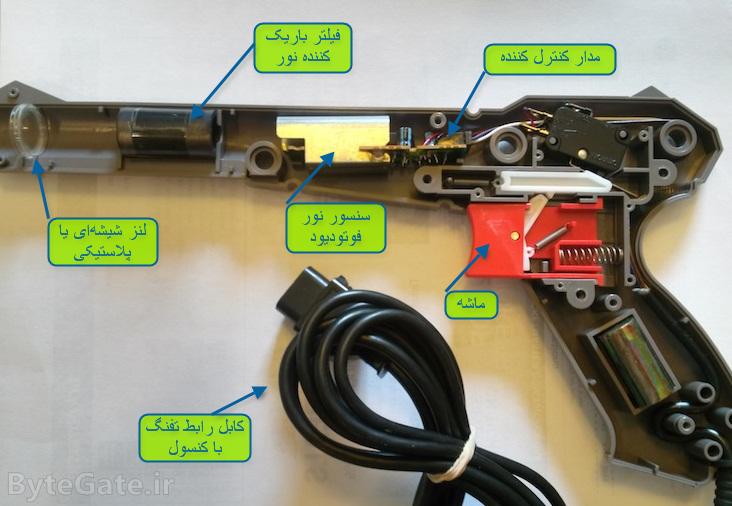 ساختار داخلی تفنگ