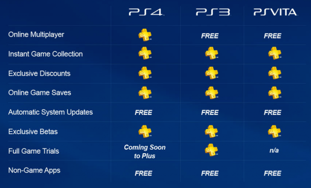 PlayStation-Plus-Benefits