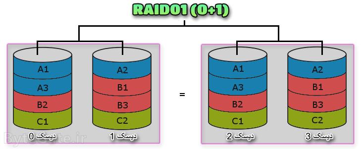 RAID0+1 رید 01