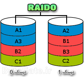 رید 0 RAID0