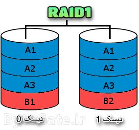 RAID1 رید 1
