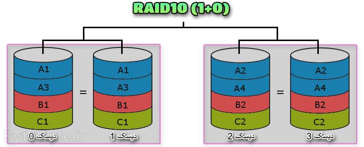 RAID10 رید 10