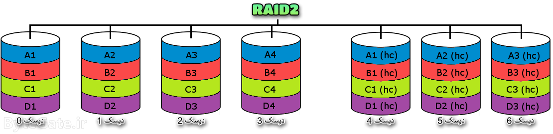 RAID2 رید 2