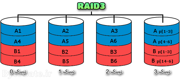 RAID3 رید 3