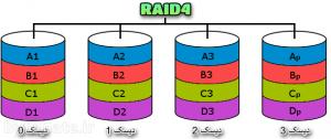 RAID4 رید 4