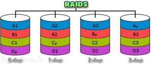 RAID5 رید 5