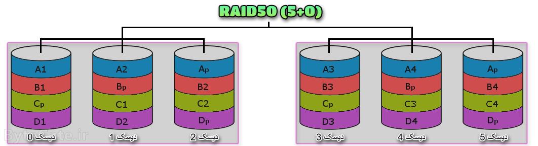 RAID50 رید 50