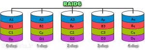 RAID6 رید 6