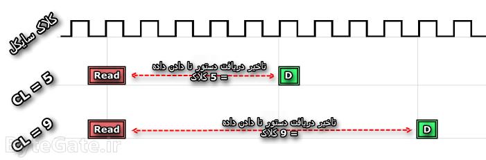 RAM Timing CAS Latency (CL)