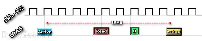 RAM Timing tRAS