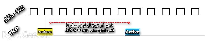 RAM Timing tRP