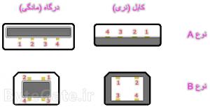 USB 2.0 pinout