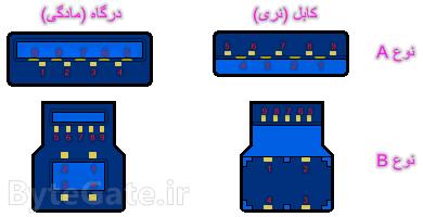 USB 3.0 pinout