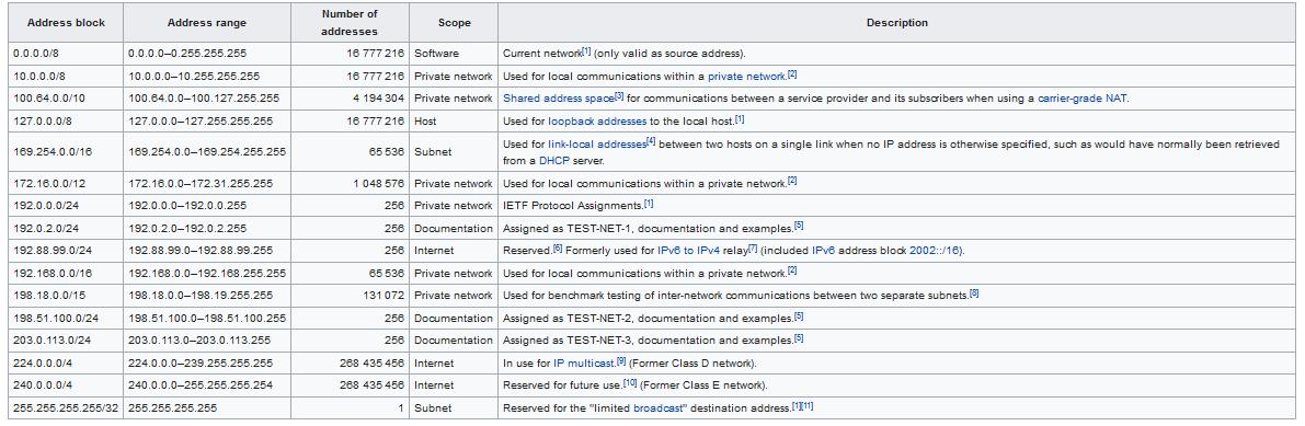 لیست IP رزرو شده