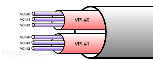 VCI and VCP numbers
