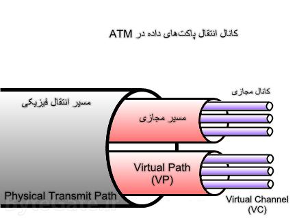 VCI and VPI