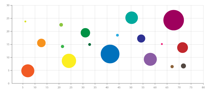 bubble_chart.