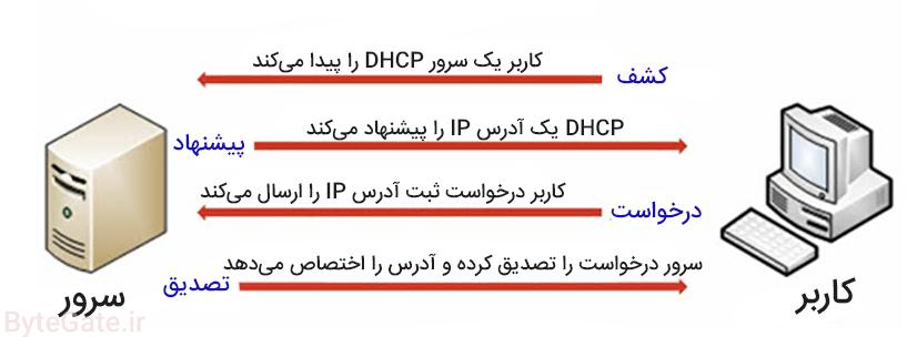 DHCP چیست و چگونه کار میکند