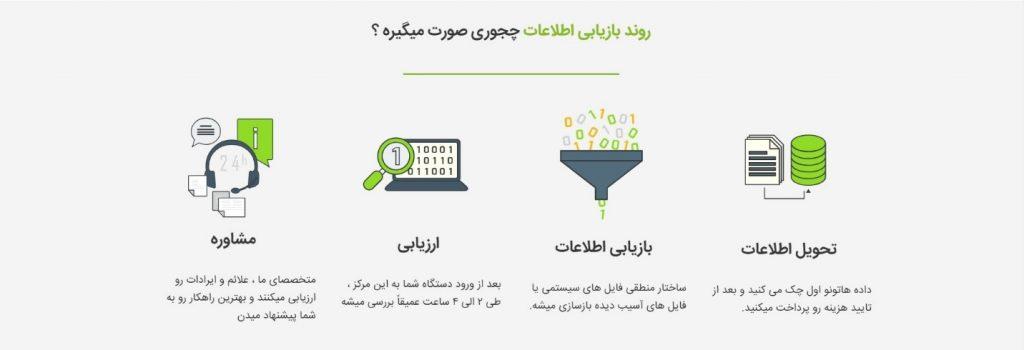 ایران هارد - روند بازیابی اطلاعات