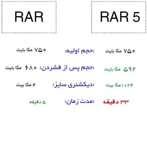 rar and 5c