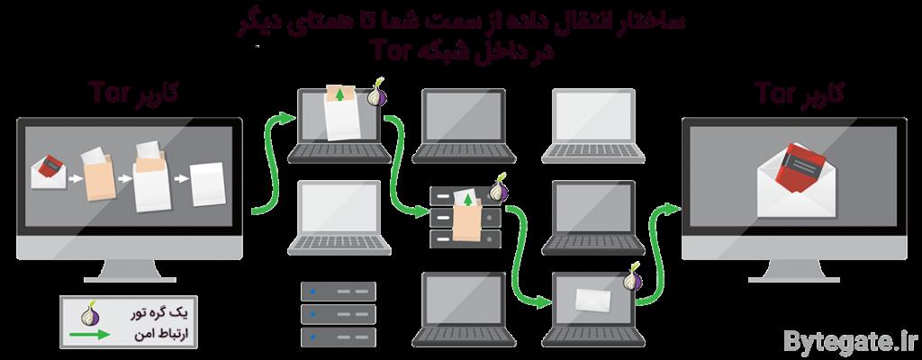 تور Tor - انتقال در داخل شبکه